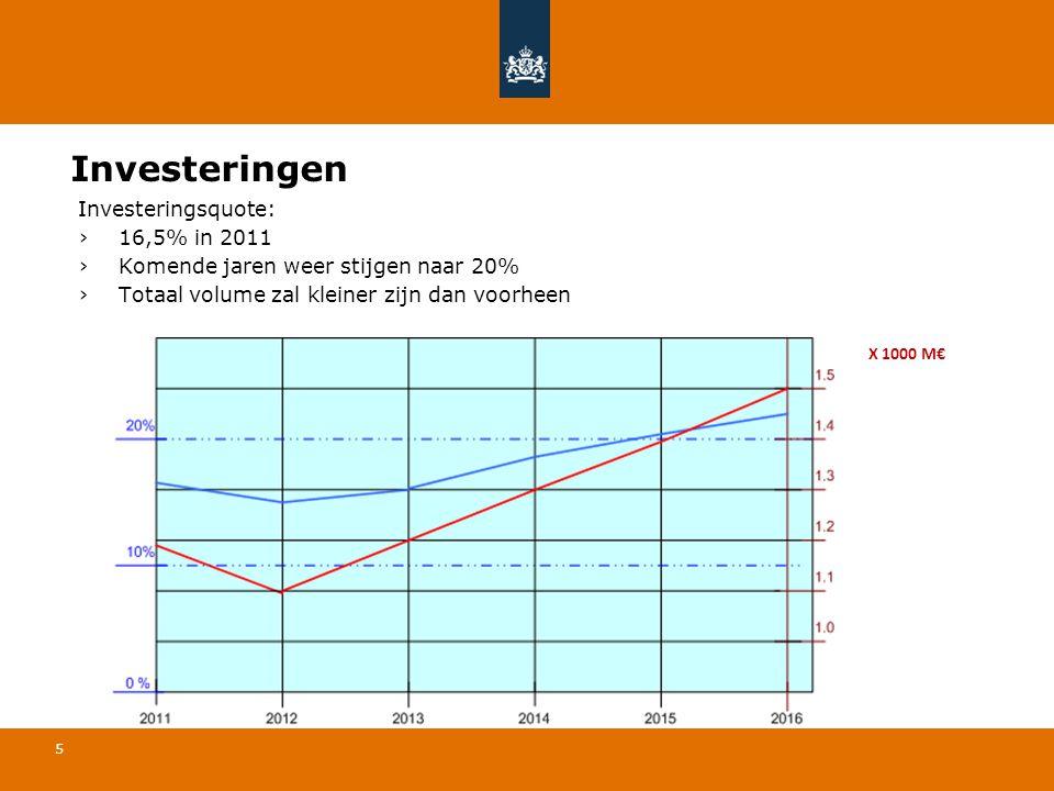 Investeringen Investeringsquote: 16,5% in 2011