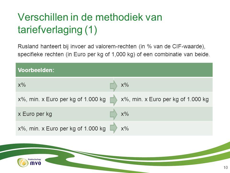 Verschillen in de methodiek van tariefverlaging (1)