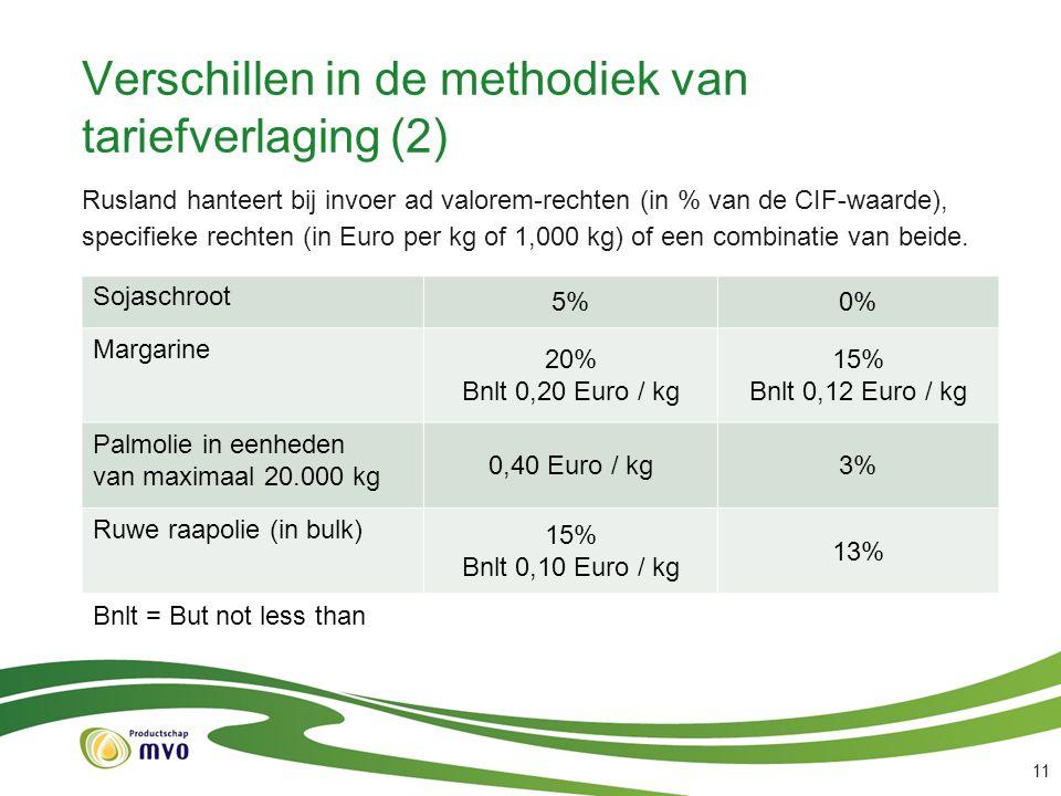 Verschillen in de methodiek van tariefverlaging (2)
