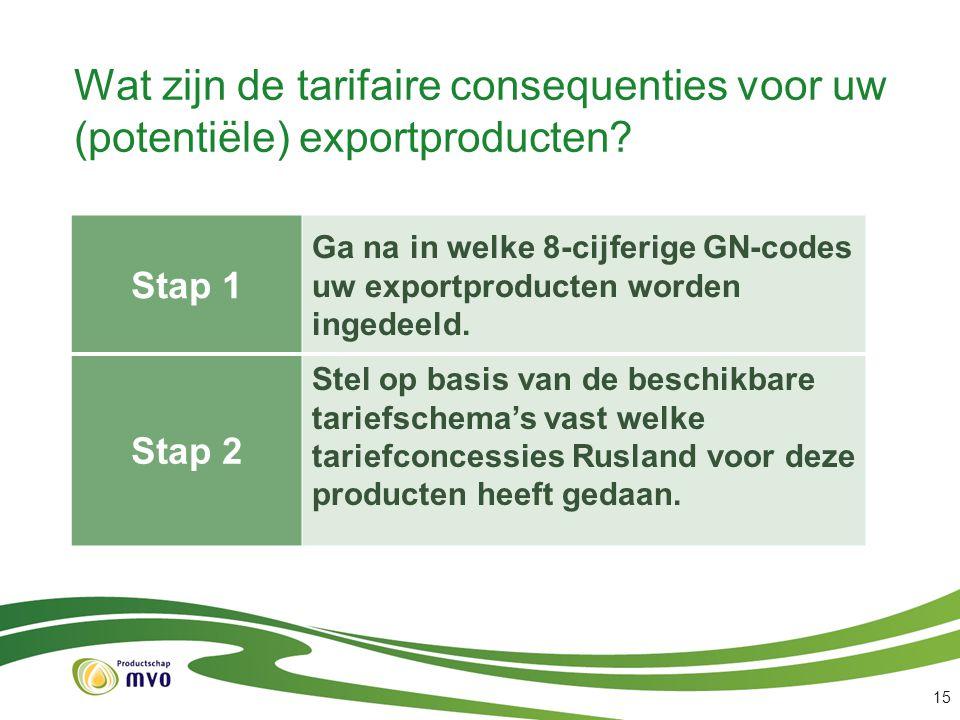 Wat zijn de tarifaire consequenties voor uw (potentiële) exportproducten