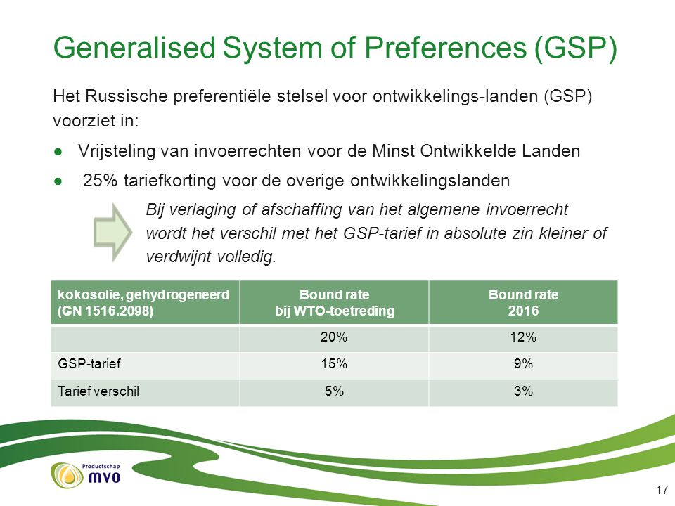 Generalised System of Preferences (GSP)