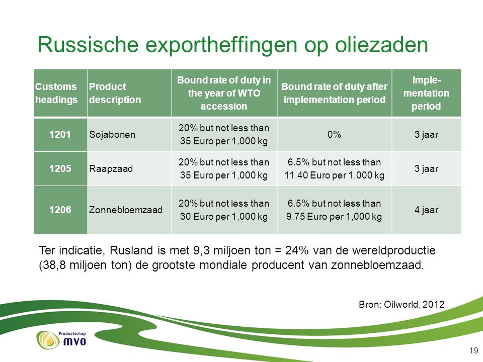 Russische exportheffingen op oliezaden