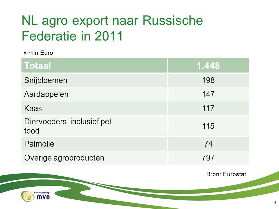 NL agro export naar Russische Federatie in 2011