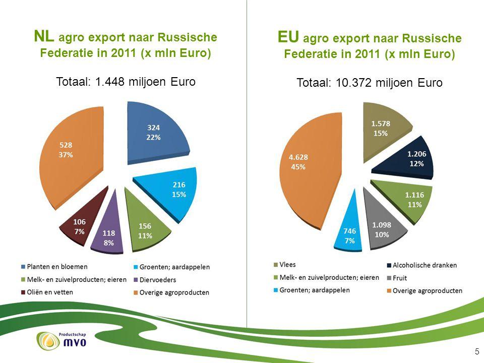 NL agro export naar Russische Federatie in 2011 (x mln Euro)