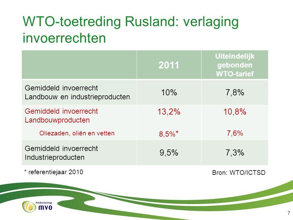 WTO-toetreding Rusland: verlaging invoerrechten