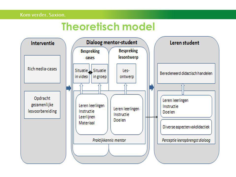 Theoretisch model