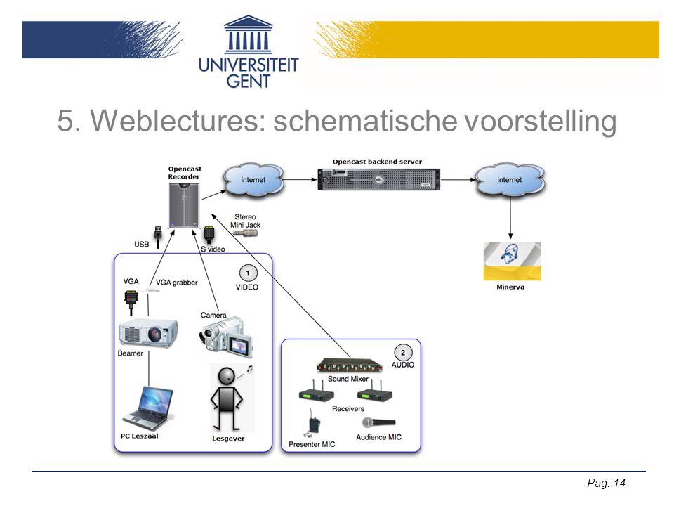 5. Weblectures: schematische voorstelling