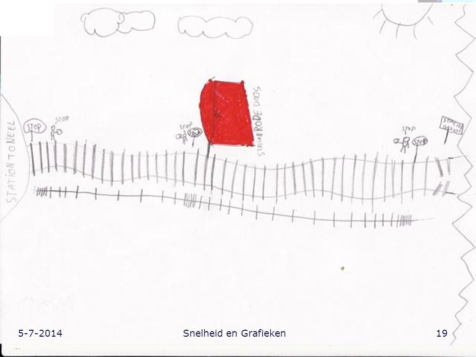 4-4-2017 Snelheid en Grafieken