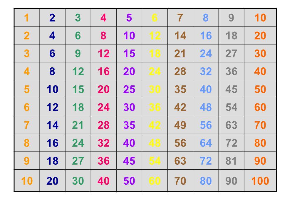 1 2. 3. 4. 5. 6. 7. 8. 9. 10. 12. 14. 16. 18. 20. 15. 21. 24. 27. 30. 28. 32. 36.