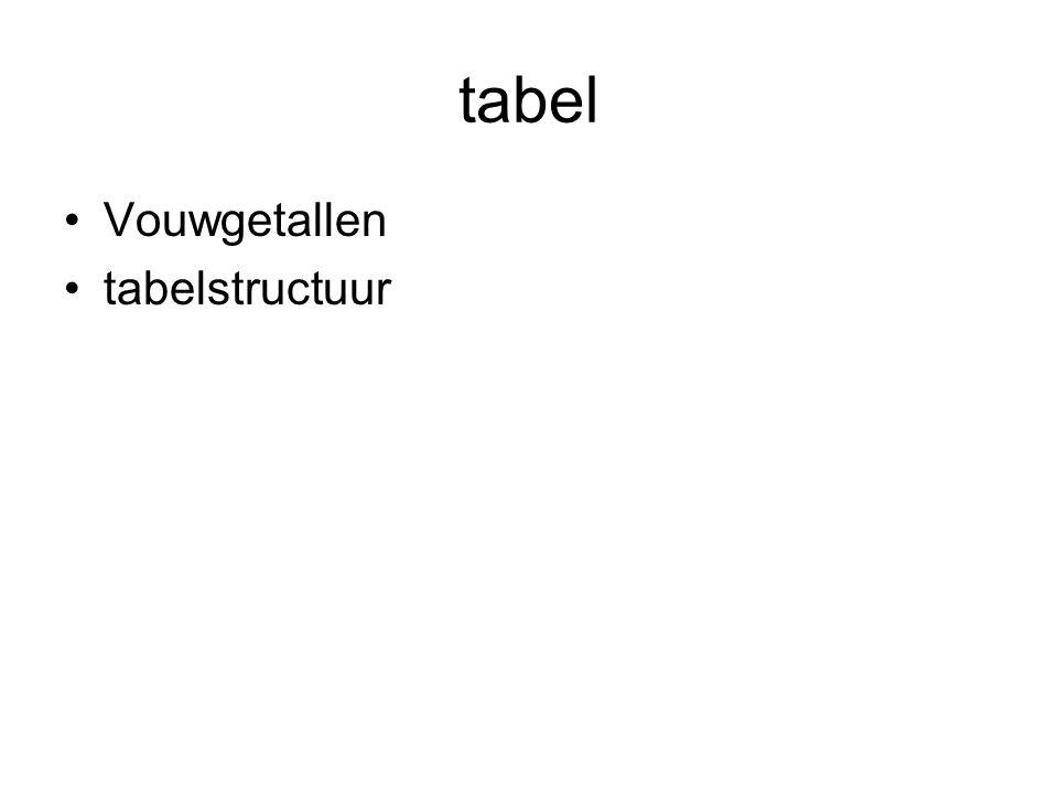 tabel Vouwgetallen tabelstructuur