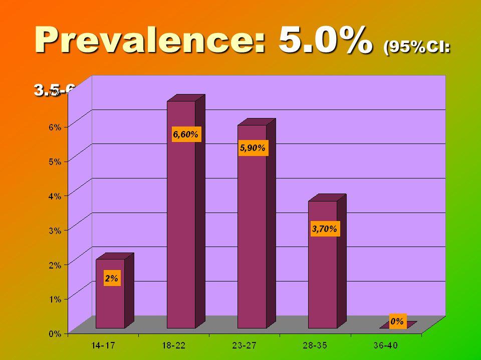 Prevalence: 5.0% (95%CI: 3.5-6.5) Overall prevalence was 5%