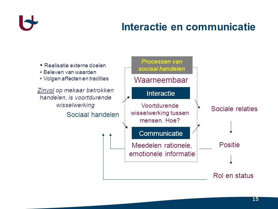 4.2.1 Interactie Het waarneembare gedrag van de sociaal handelende personen. Essentiële karakteristieken.