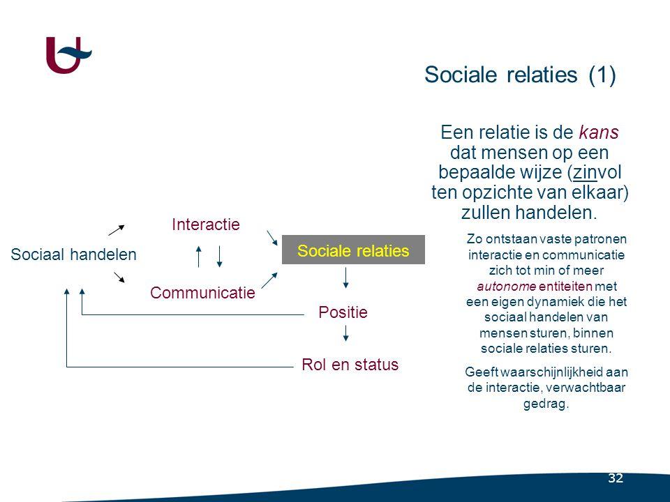 Structurele neerslag van communicatie en interactie.