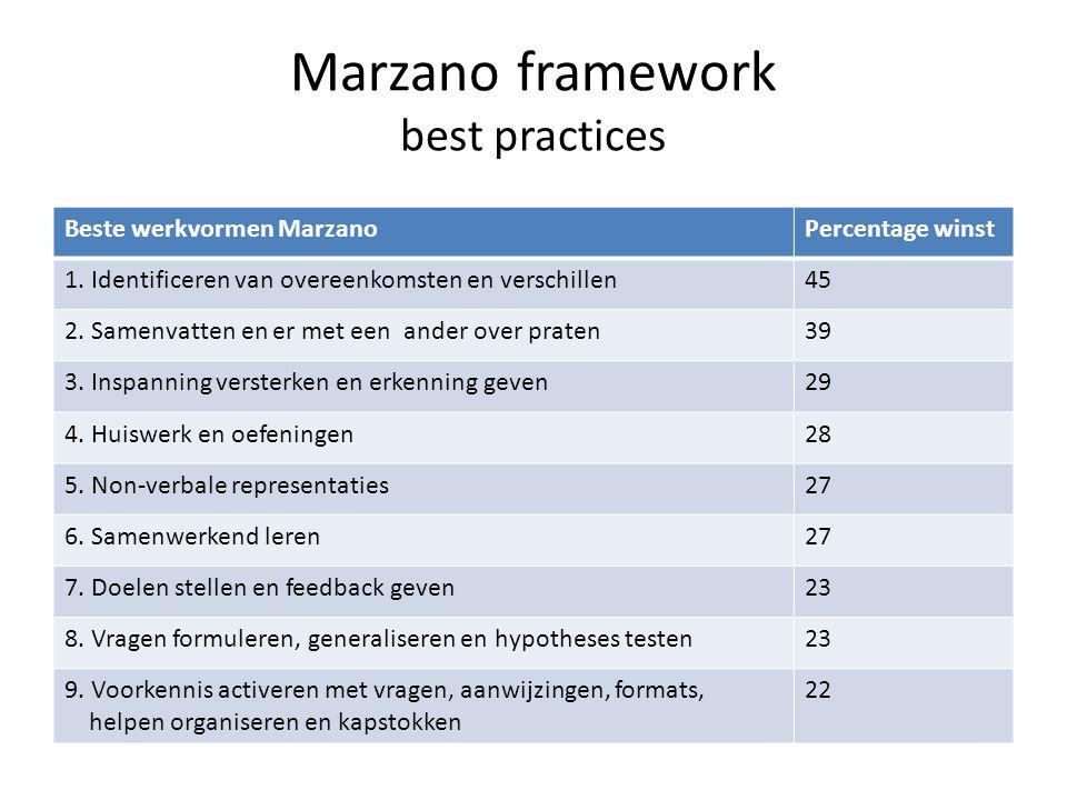 Marzano framework best practices