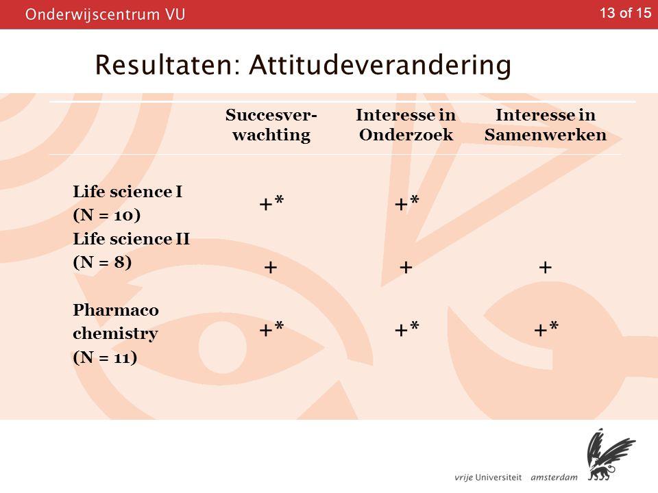 Resultaten: Attitudeverandering