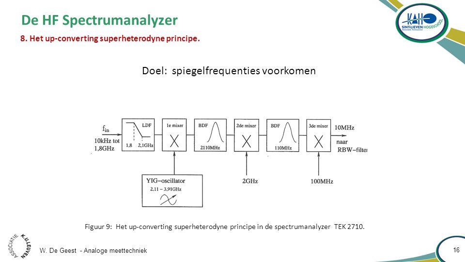 De HF Spectrumanalyzer