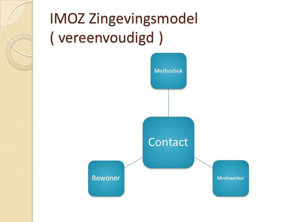 IMOZ Zingevingsmodel ( vereenvoudigd )