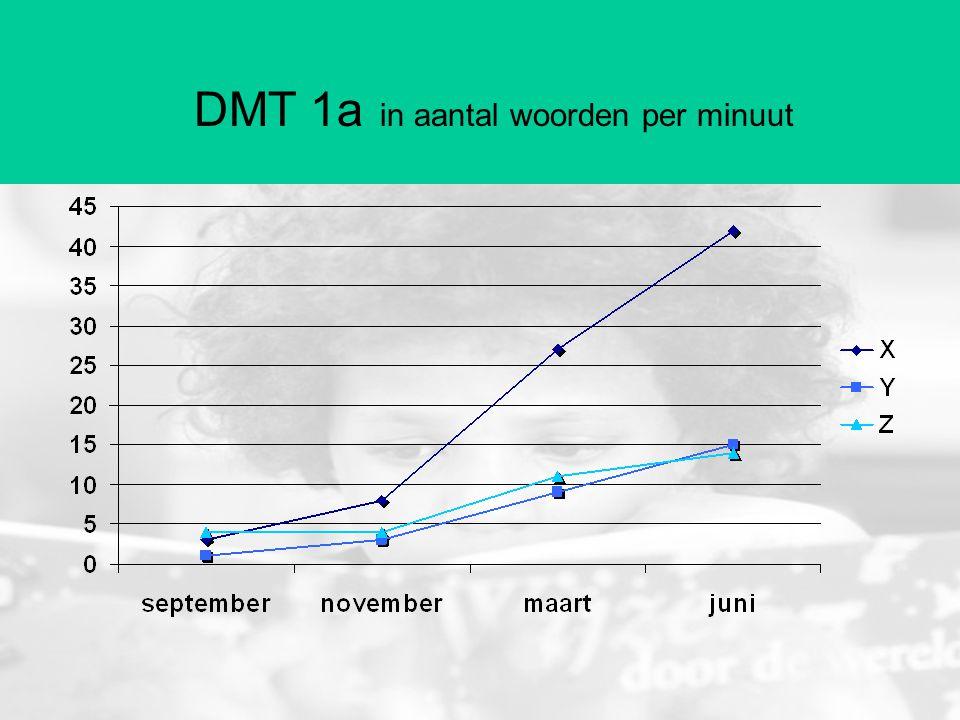 DMT 1a in aantal woorden per minuut