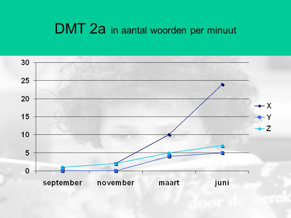 DMT 2a in aantal woorden per minuut