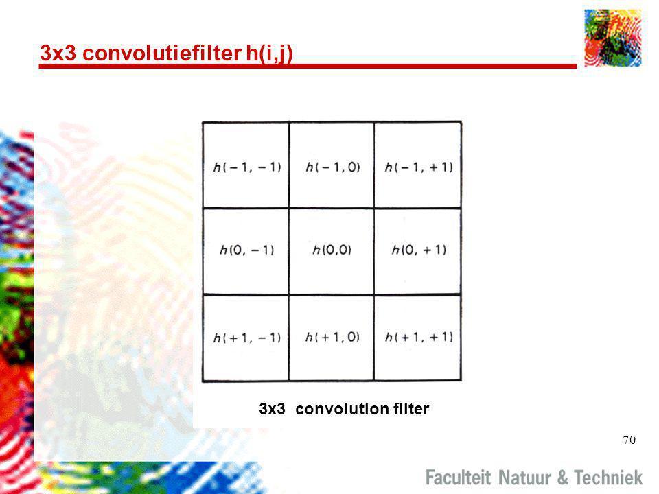 3x3 convolutiefilter h(i,j)