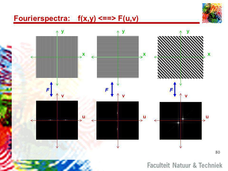 Fourierspectra: f(x,y) <==> F(u,v)