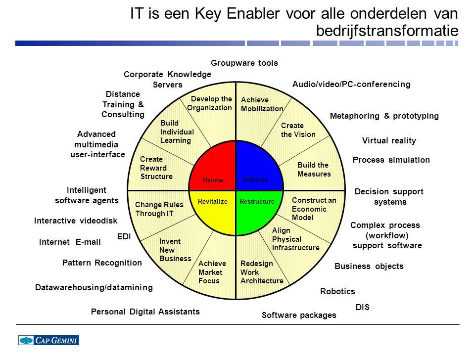 IT is een Key Enabler voor alle onderdelen van bedrijfstransformatie
