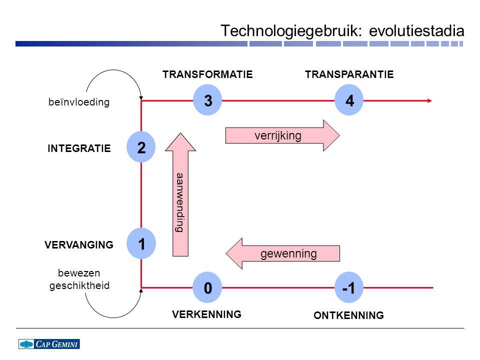 Technologiegebruik: evolutiestadia