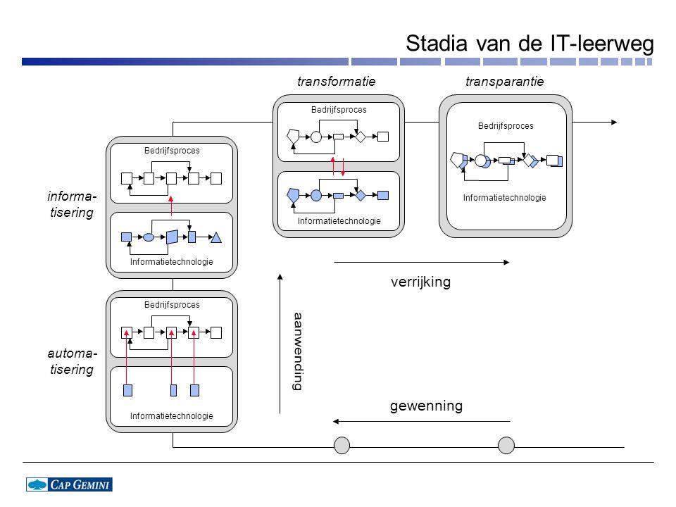 Stadia van de IT-leerweg