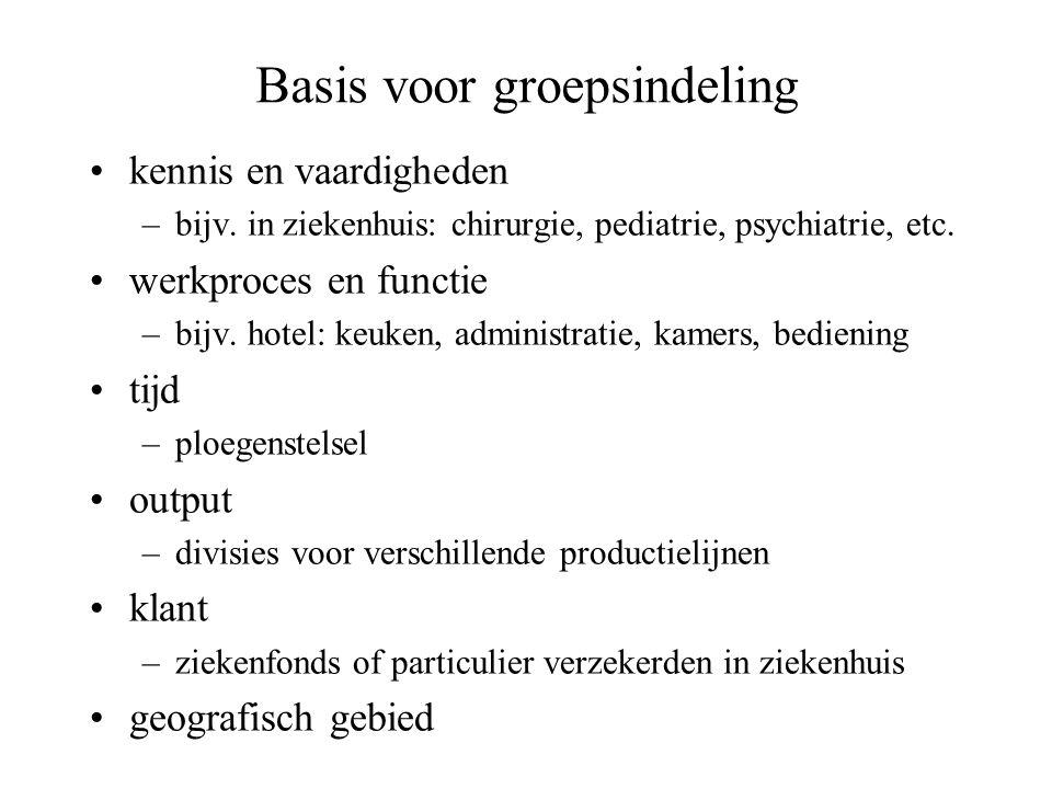 Basis voor groepsindeling