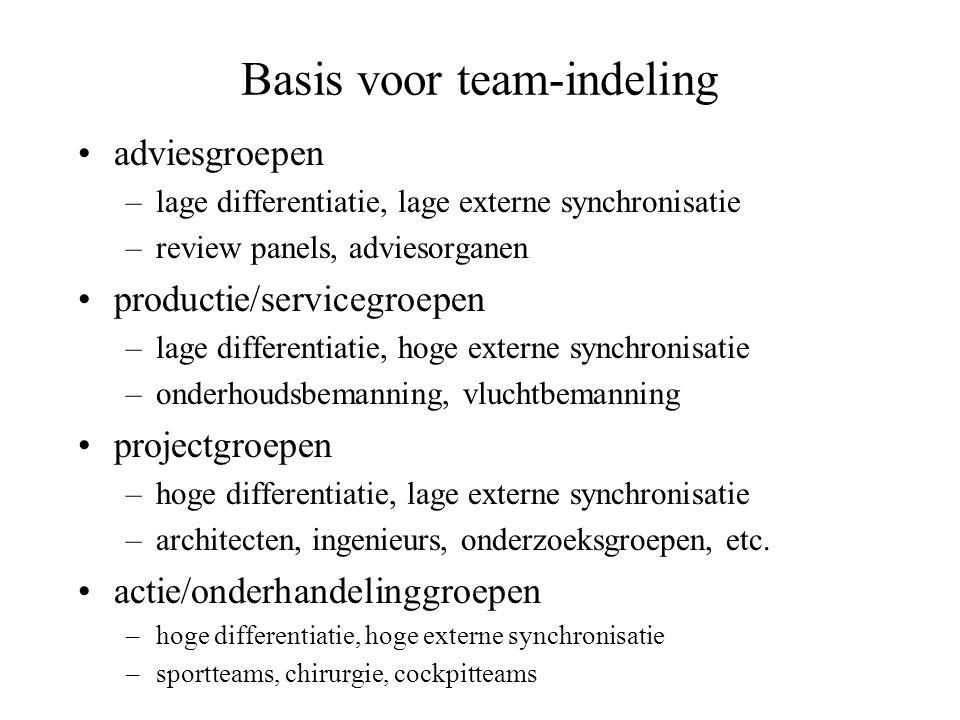 Basis voor team-indeling