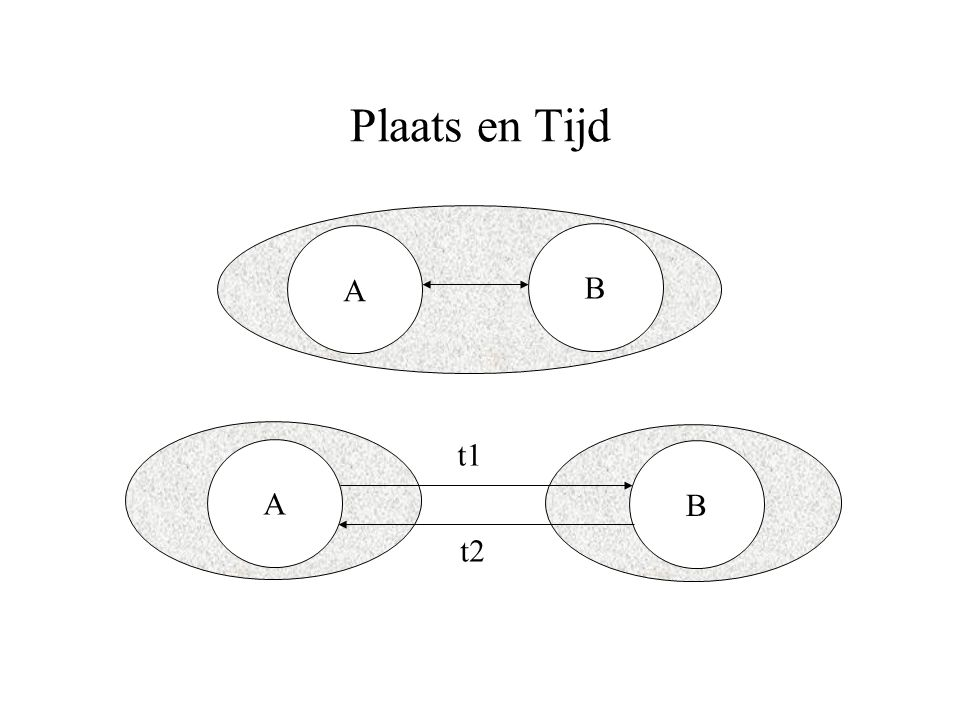 Plaats en Tijd A B t1 A B t2