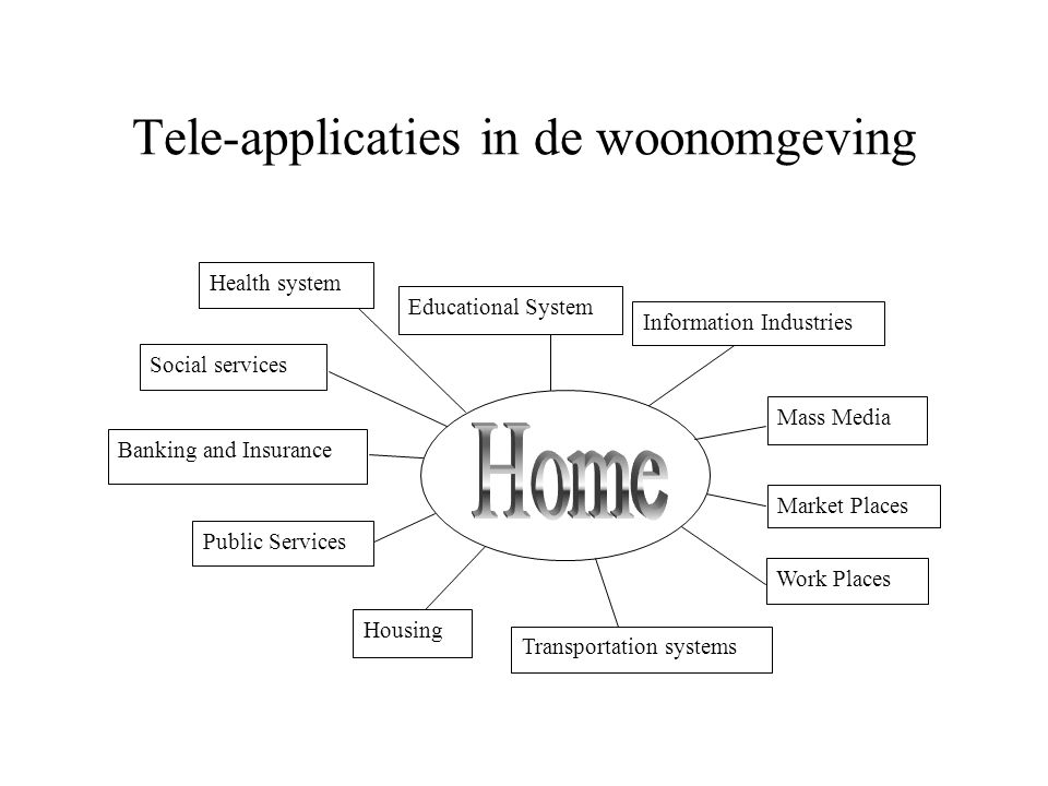 Tele-applicaties in de woonomgeving