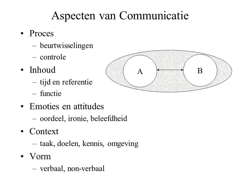 Aspecten van Communicatie