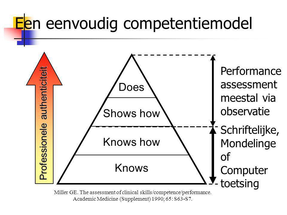 Een eenvoudig competentiemodel