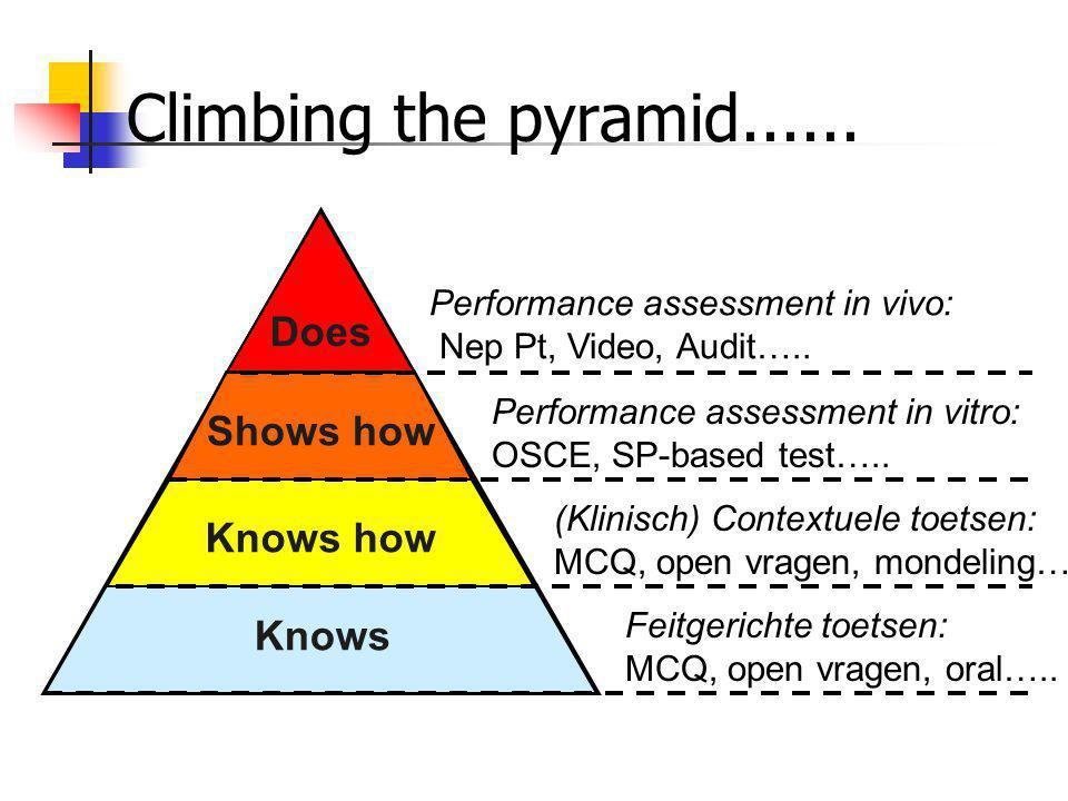 Climbing the pyramid...... Does Does Shows how Shows how Knows how