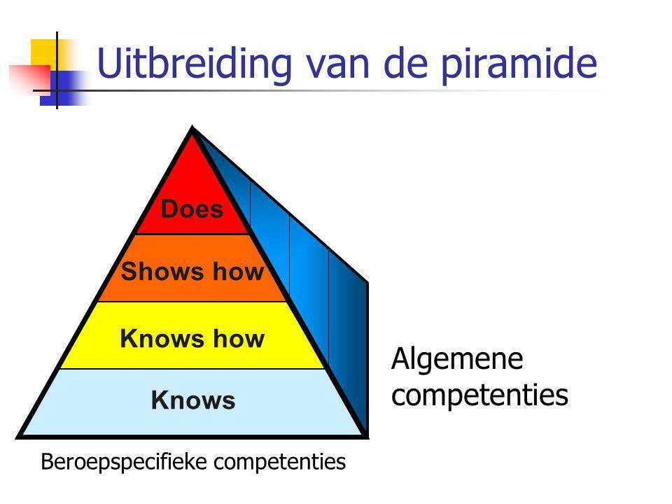 Uitbreiding van de piramide