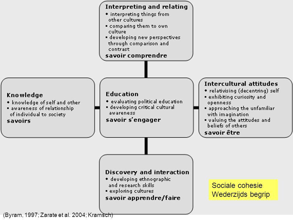 Sociale cohesie Wederzijds begrip