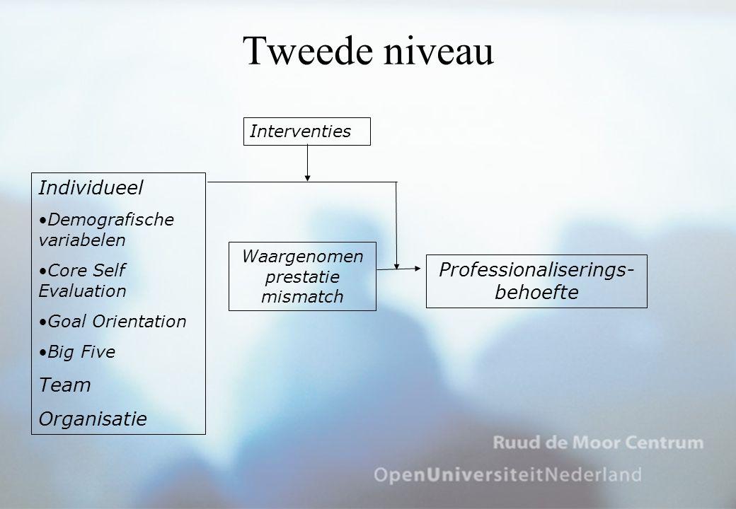 Tweede niveau Individueel Professionaliserings- behoefte Team