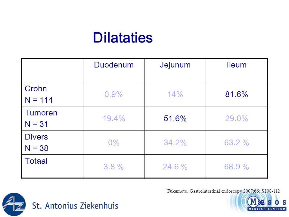 Dilataties Duodenum Jejunum Ileum Crohn N = 114 0.9% 14% 81.6% Tumoren