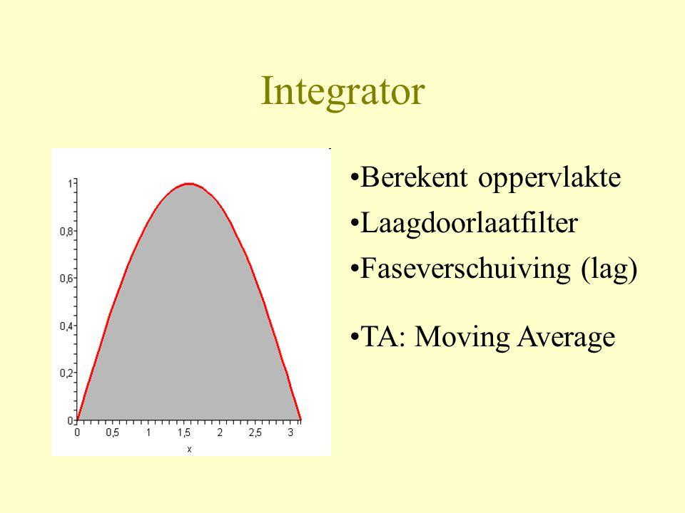 Integrator Berekent oppervlakte Laagdoorlaatfilter