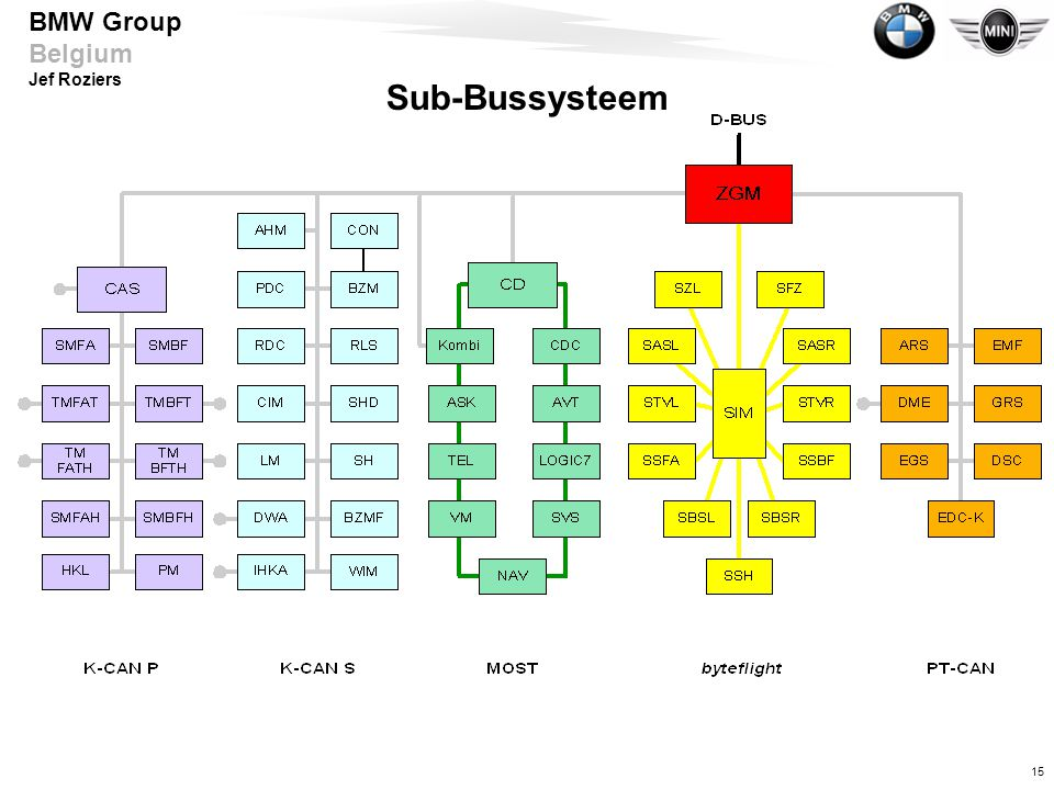 Sub-Bussysteem Wiederholung des Bordnetzaufbaus