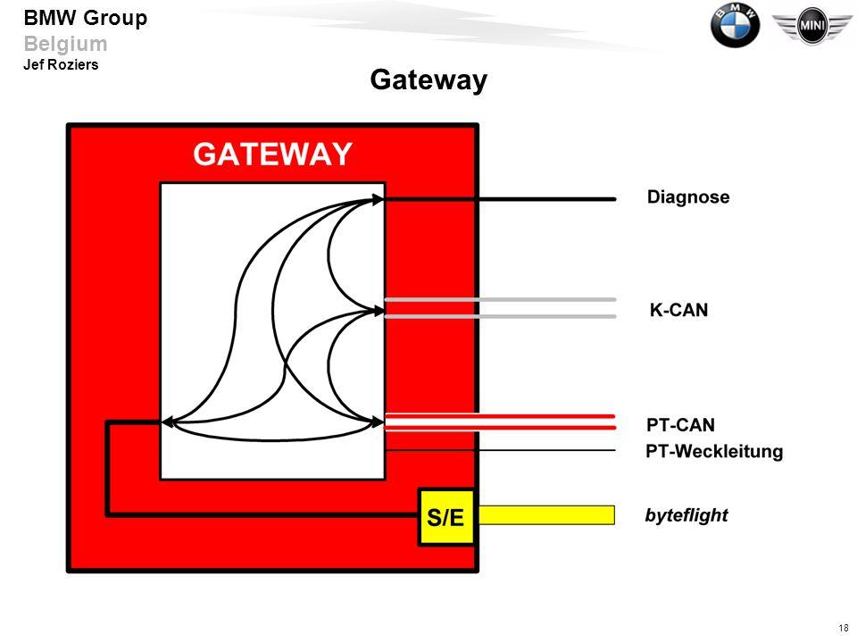 Gateway Verbindung zwischen unterschiedlichen Bus-Systemen innerhalb des E65-Bordnetz.