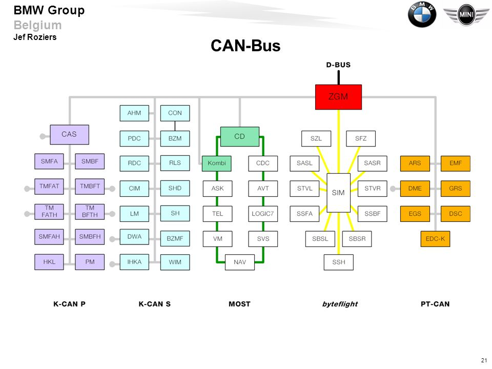 CAN-Bus CAN - Controller Area Network