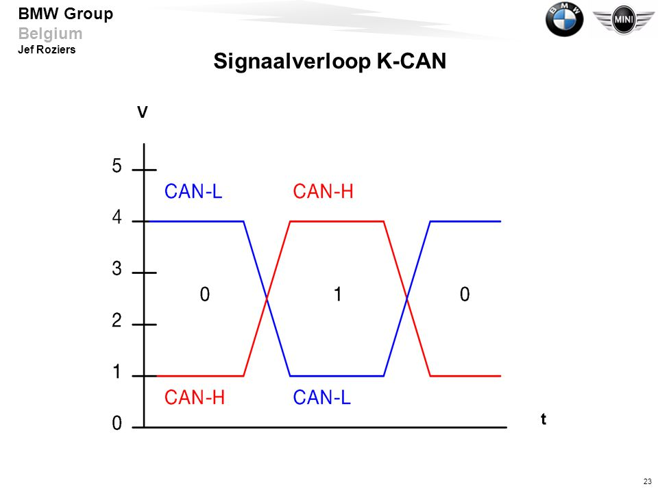 Signaalverloop K-CAN V t Spannungspegel zwischen 1 und 4 Volt