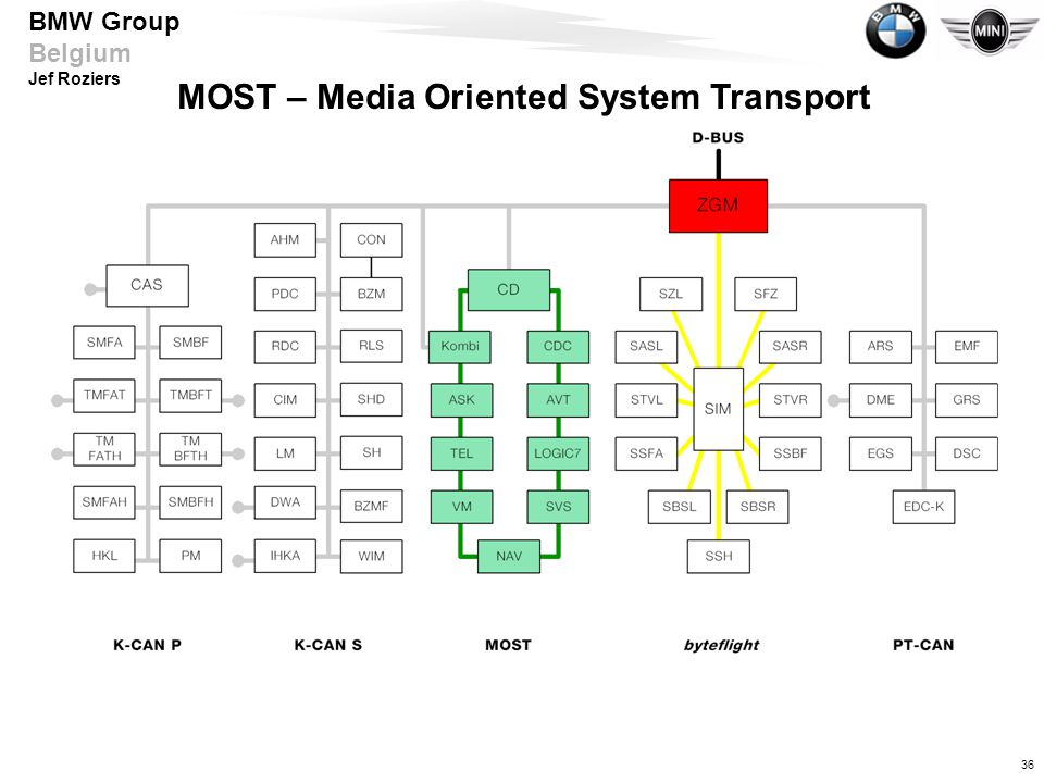 MOST – Media Oriented System Transport