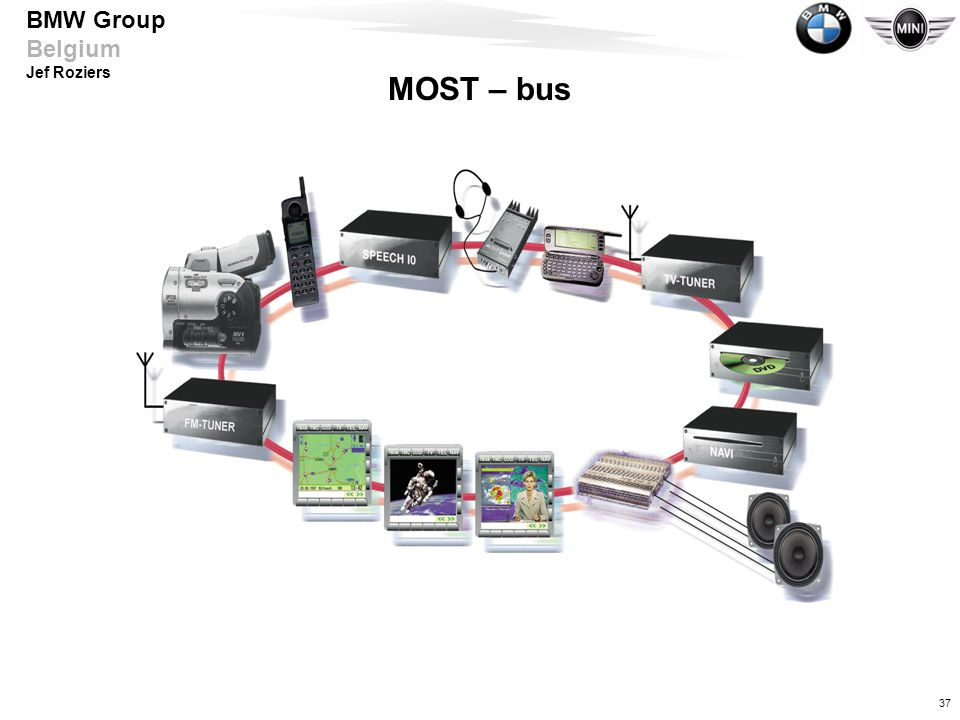 MOST – bus
