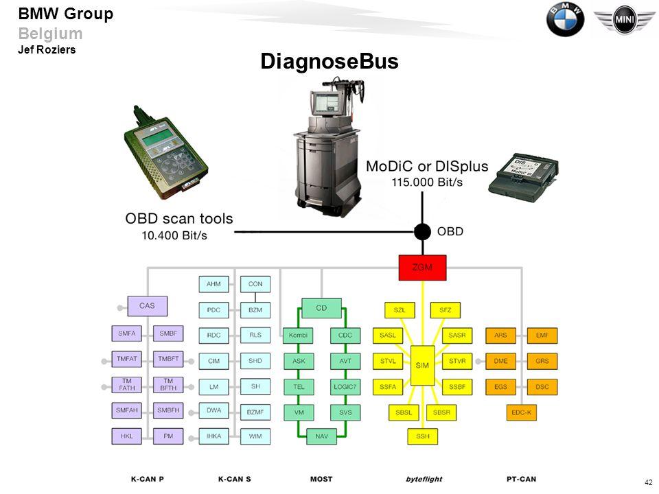 DiagnoseBus Abhängig vom angeschlossenen Tool wird das Diagnoseprotokoll ausgegeben. Mit DISplus und MoDiC Faktor 10 schneller.