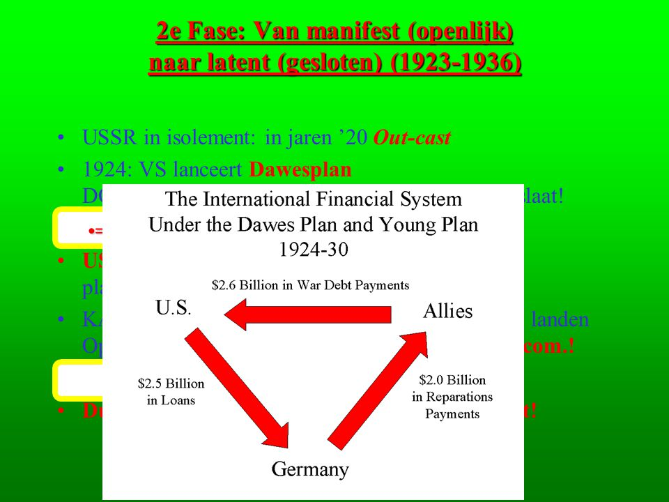 2e Fase: Van manifest (openlijk) naar latent (gesloten) (1923-1936)