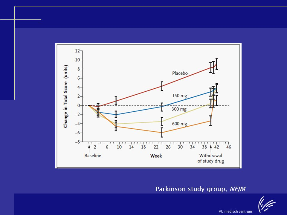 Parkinson study group, NEJM