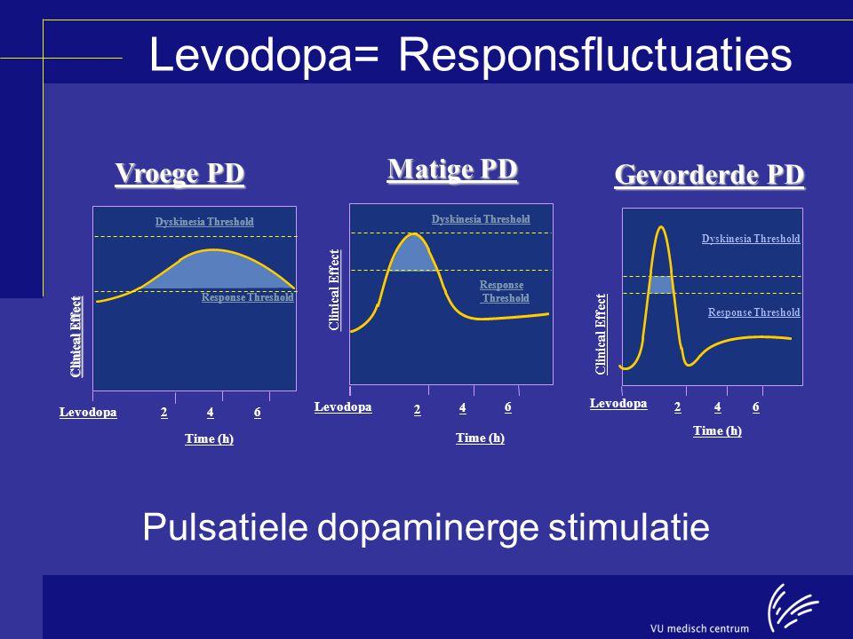 Levodopa= Responsfluctuaties